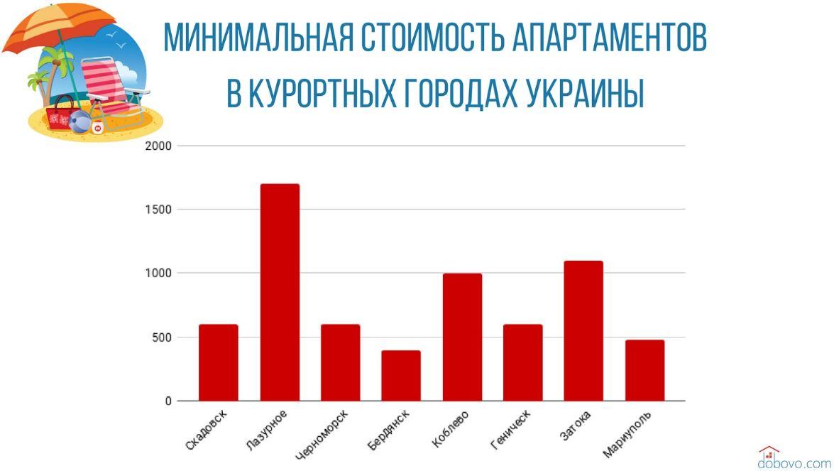 Курорты Украины: где и за сколько украинцы отдохнут в 2018 году