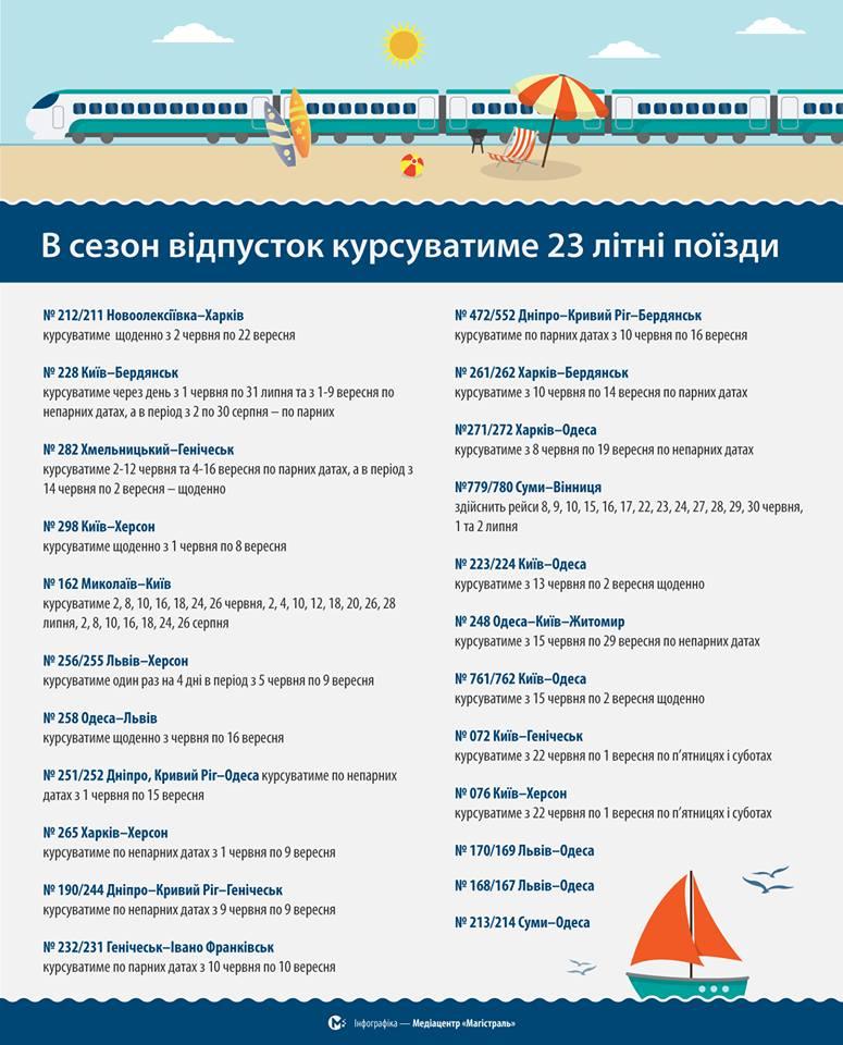 В Украине запустили 23 летних поезда