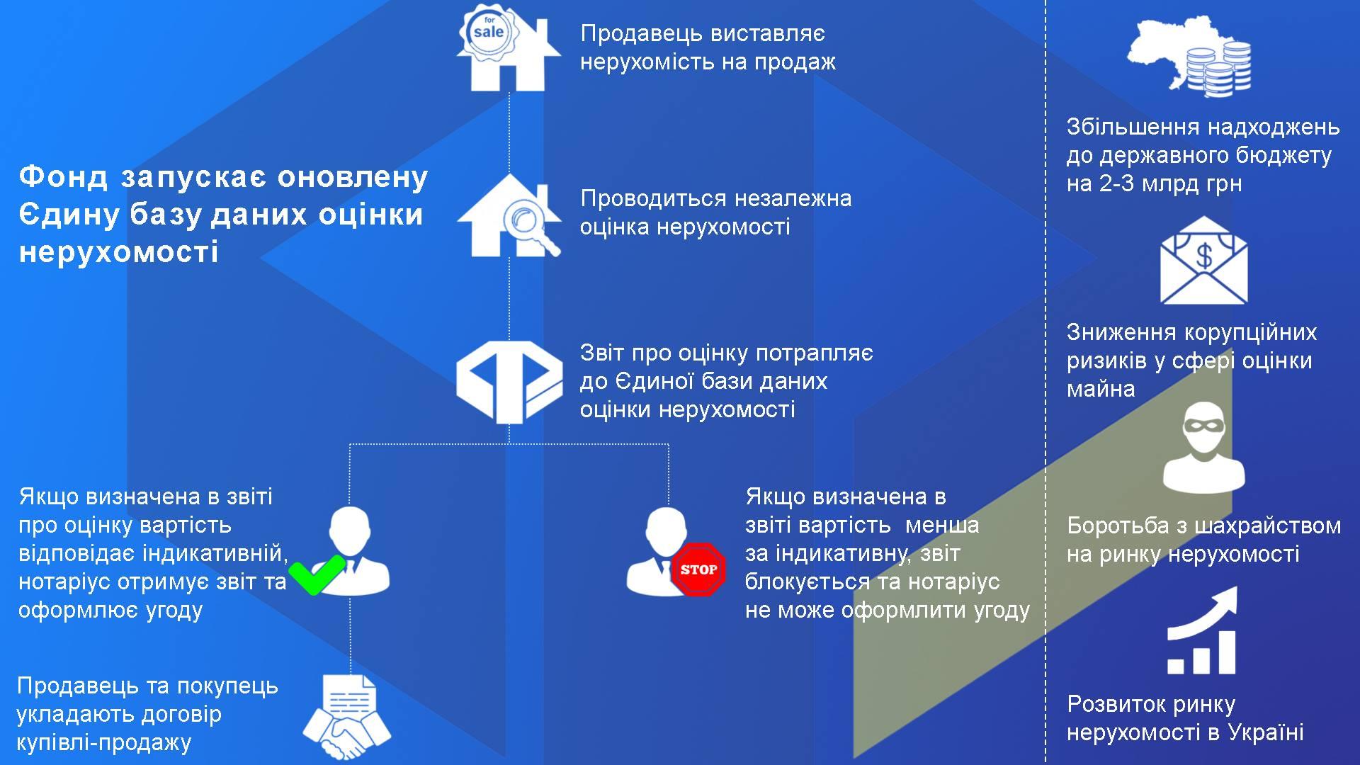 В Украине запустили базу для борьбы с